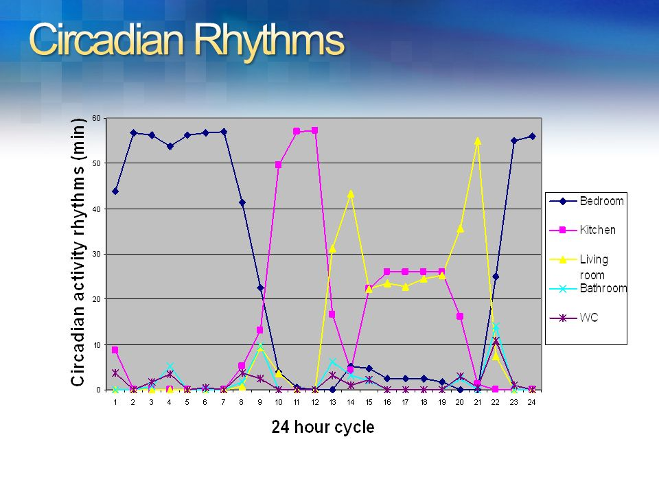 Circadian activity rhythm per room for 70 days