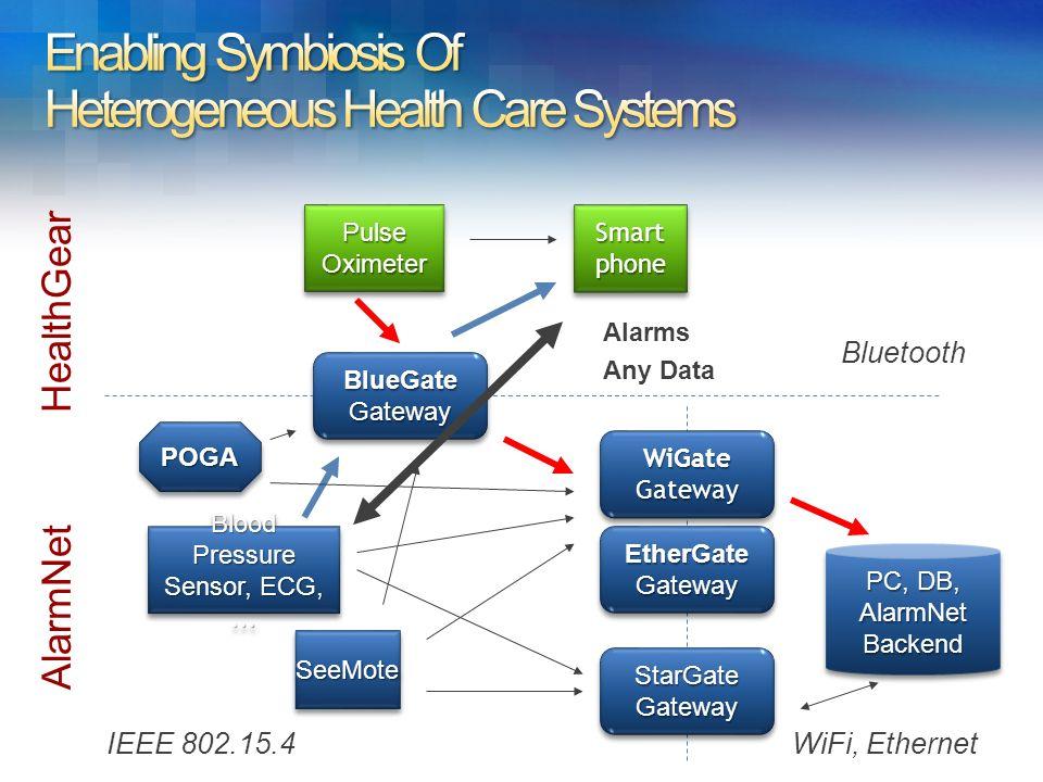 Blood Pressure Sensor, ECG, … Blood Pressure Sensor, ECG, … WiGateGatewayWiGateGateway PC, DB, AlarmNetBackend AlarmNetBackend PulseOximeterPulseOximeterSmartphoneSmartphone BlueGateGatewayBlueGateGateway POGAPOGA StarGateGatewayStarGateGateway EtherGateGatewayEtherGateGateway SeeMoteSeeMote AlarmNet HealthGear Bluetooth IEEE 802.15.4WiFi, Ethernet Alarms Any Data