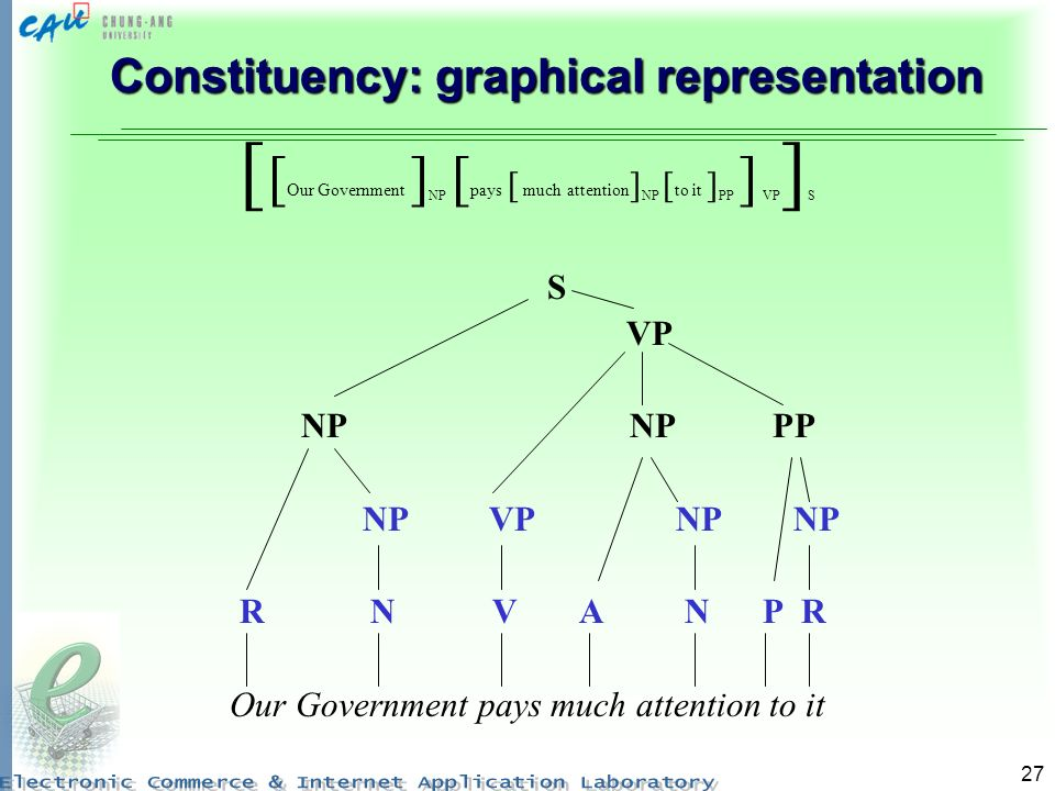 27 Constituency: graphical representation [ [ Our Government ] NP [ pays [ much attention ] NP [ to it ] PP ] VP ] S S VP NP NP PP NP VP NP NP R N V A