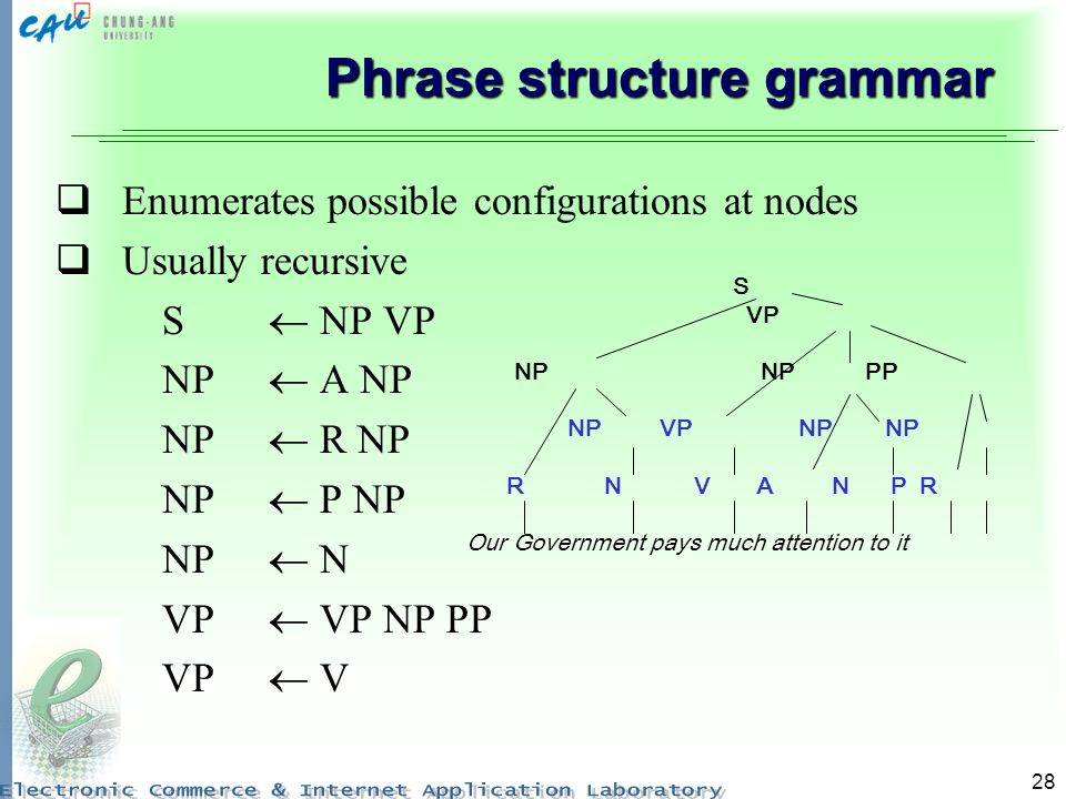 28 Phrase structure grammar Enumerates possible configurations at nodes Usually recursive S NP VP NP A NP NP R NP NP P NP NP N VP VP NP PP VP V S VP NP NP PP NP VP NP NP R N V A N P R Our Government pays much attention to it