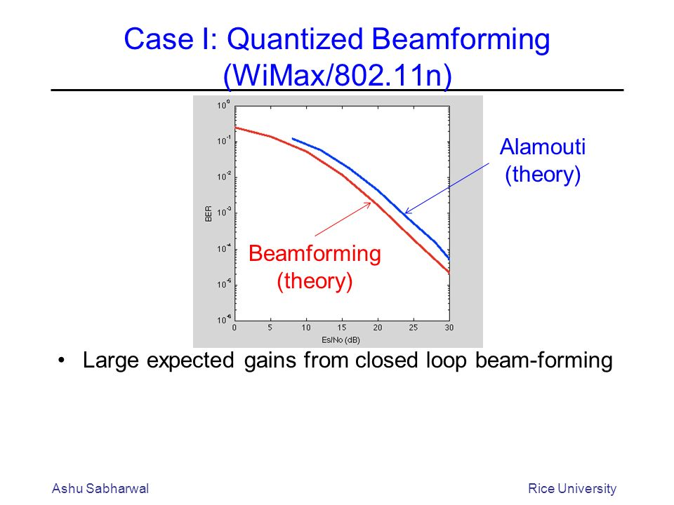 Case I: Quantized Beamforming (WiMax/802.11n) Large expected gains from closed loop beam-forming Ashu SabharwalRice University Alamouti (theory) Beamforming (theory)