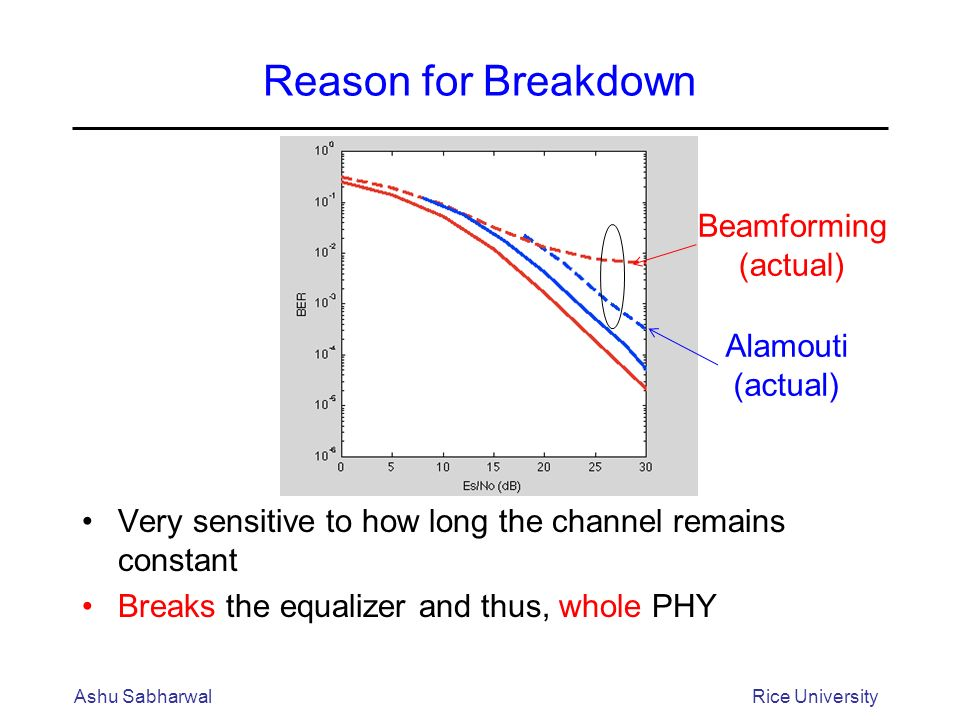 Reason for Breakdown Very sensitive to how long the channel remains constant Breaks the equalizer and thus, whole PHY Ashu SabharwalRice University Alamouti (actual) Beamforming (actual)
