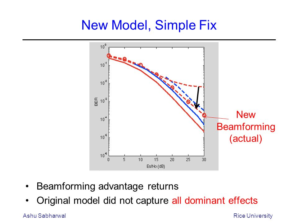 New Model, Simple Fix Beamforming advantage returns Original model did not capture all dominant effects Ashu SabharwalRice University New Beamforming (actual)