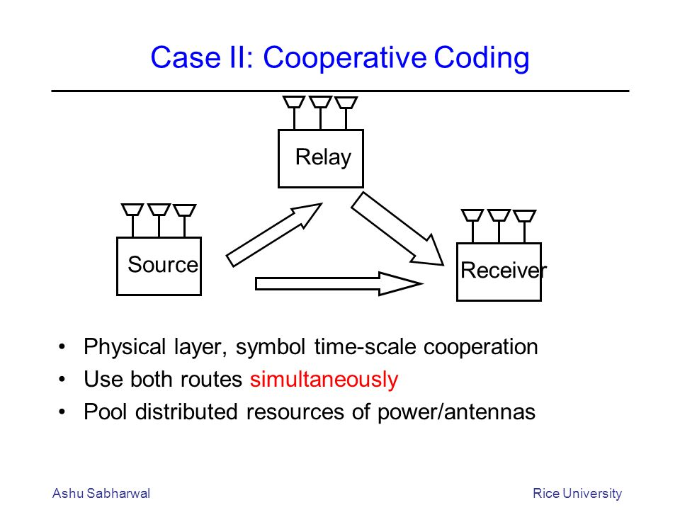 Case II: Cooperative Coding Physical layer, symbol time-scale cooperation Use both routes simultaneously Pool distributed resources of power/antennas Ashu SabharwalRice University Receiver Relay Source