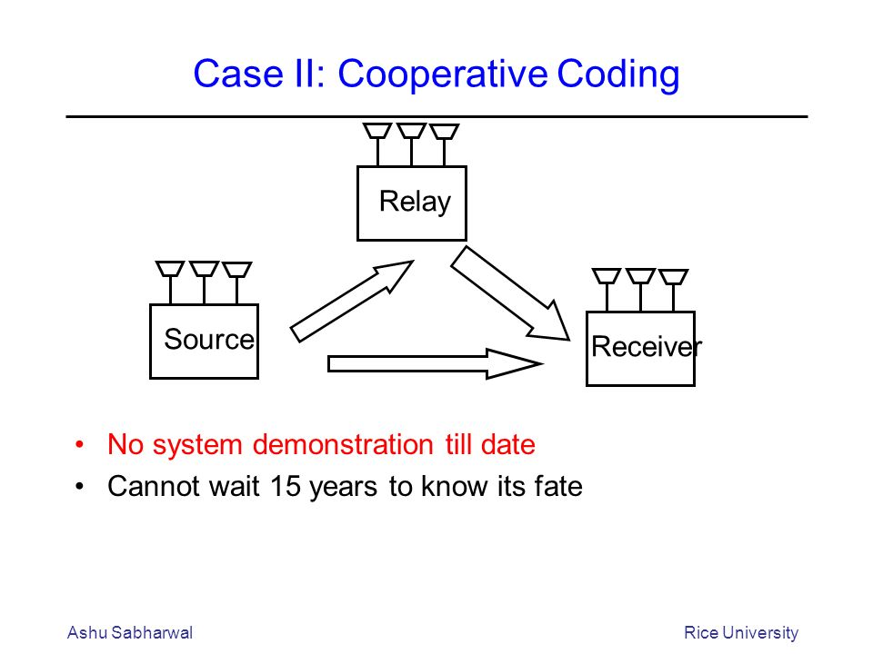 Case II: Cooperative Coding No system demonstration till date Cannot wait 15 years to know its fate Ashu SabharwalRice University Receiver Relay Source
