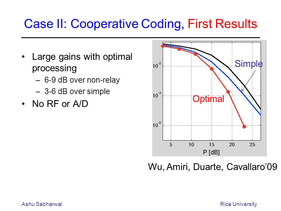 Case II: Cooperative Coding, First Results Large gains with optimal processing –6-9 dB over non-relay –3-6 dB over simple No RF or A/D Ashu SabharwalRice University Optimal Simple Wu, Amiri, Duarte, Cavallaro09