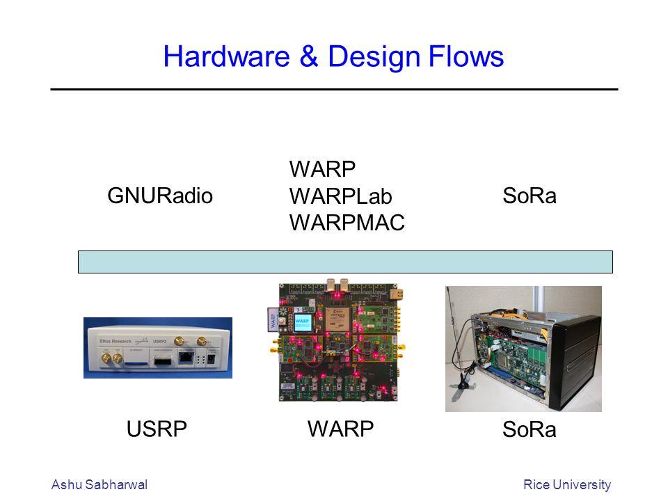 Hardware & Design Flows Ashu SabharwalRice University USRPWARP SoRa WARP WARPLab WARPMAC GNURadioSoRa