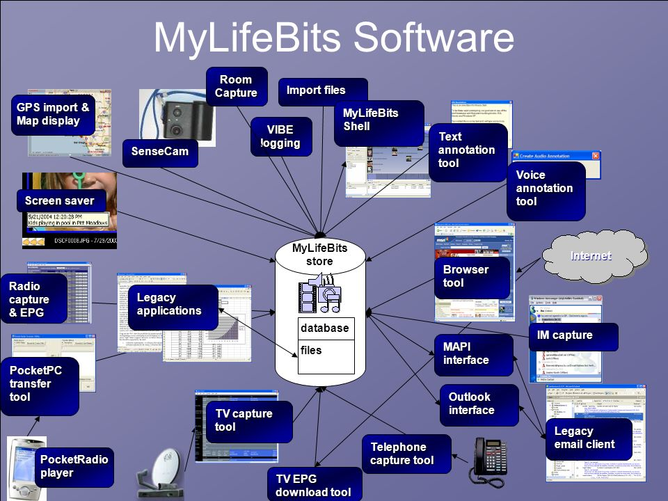 Everything goes in a database MyLIfeBits need all the features of a database (Consistency, Indexing, Pivoting, Queries, Speed/scalability, Backup, Replication) MyLIfeBits need all the features of a database (Consistency, Indexing, Pivoting, Queries, Speed/scalability, Backup, Replication) If we didnt use one, well eventually create one.