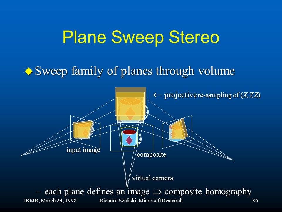 IBMR, March 24, 1998Richard Szeliski, Microsoft Research36 Plane Sweep Stereo u Sweep family of planes through volume –each plane defines an image composite homography virtual camera composite input image projective re-sampling of (X,Y,Z)