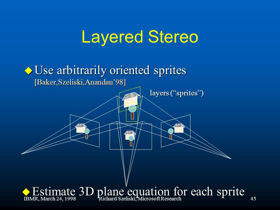 IBMR, March 24, 1998Richard Szeliski, Microsoft Research45 Layered Stereo u Use arbitrarily oriented sprites [Baker,Szeliski,Anandan98] u Estimate 3D plane equation for each sprite layers (sprites)