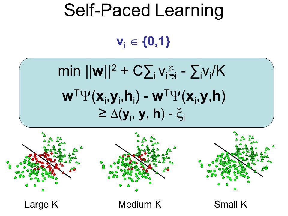 Self-Paced Learning v i {0,1} Large KMedium KSmall K min ||w|| 2 + C i v i i - i v i /K w T (x i,y i,h i ) - w T (x i,y,h) (y i, y, h) - i