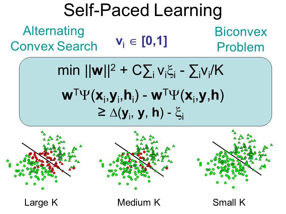 Self-Paced Learning v i [0,1] min ||w|| 2 + C i v i i - i v i /K w T (x i,y i,h i ) - w T (x i,y,h) (y i, y, h) - i Large KMedium KSmall K Biconvex Pr