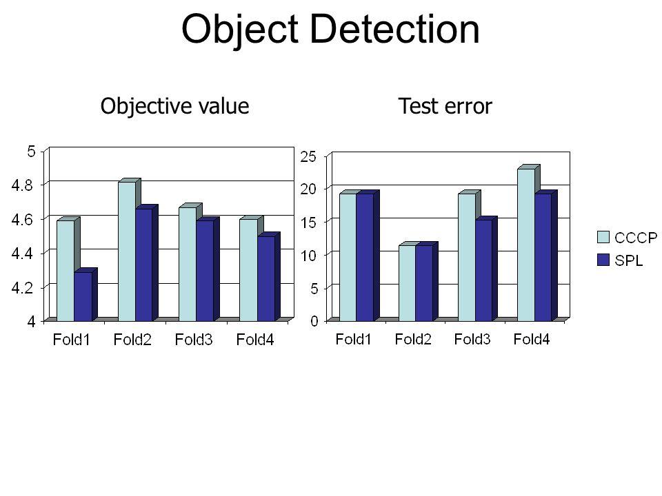 Objective valueTest error Object Detection