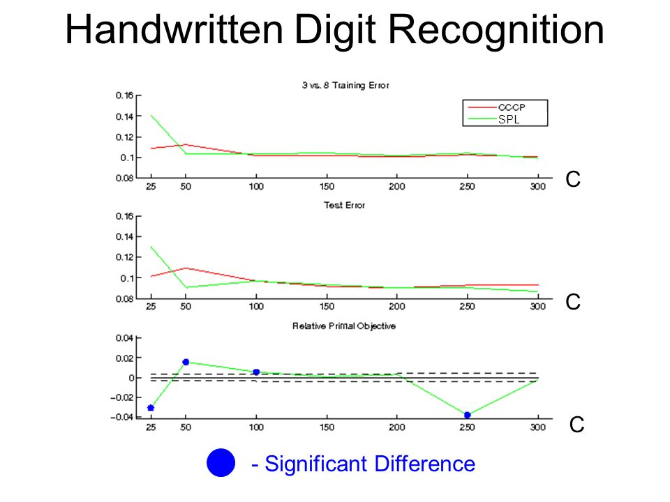 Handwritten Digit Recognition - Significant Difference C C C SPL