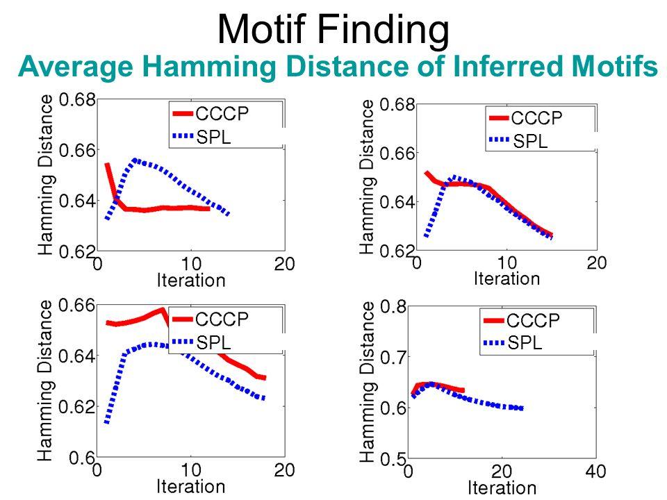 Motif Finding Average Hamming Distance of Inferred Motifs SPL