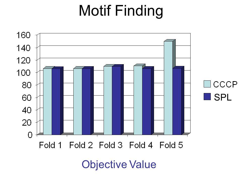 Motif Finding Objective Value SPL