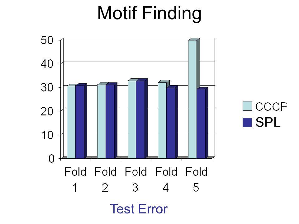 Motif Finding Test Error SPL