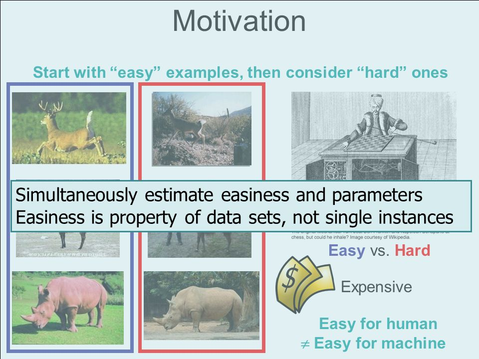 Motivation Start with easy examples, then consider hard ones Easy vs. Hard Expensive Easy for human Easy for machine Simultaneously estimate easiness