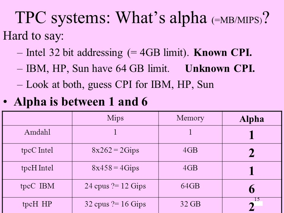 15 TPC systems: Whats alpha (=MB/MIPS ) ? Hard to say: –Intel 32 bit addressing (= 4GB limit). Known CPI. –IBM, HP, Sun have 64 GB limit. Unknown CPI.