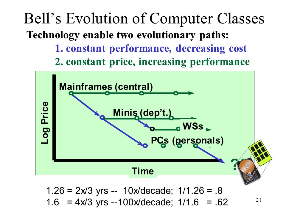 21 Bells Evolution of Computer Classes Technology enable two evolutionary paths: 1. constant performance, decreasing cost 2. constant price, increasin