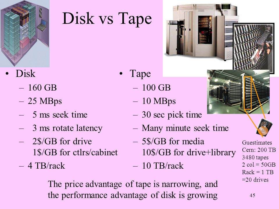 45 Disk vs Tape Disk –160 GB –25 MBps – 5 ms seek time – 3 ms rotate latency – 2$/GB for drive 1$/GB for ctlrs/cabinet –4 TB/rack Tape –100 GB –10 MBp