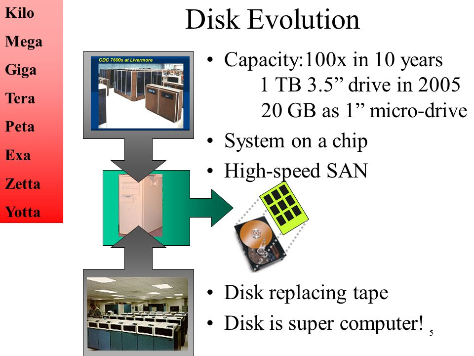 5 Disk Evolution Capacity:100x in 10 years 1 TB 3.5 drive in 2005 20 GB as 1 micro-drive System on a chip High-speed SAN Disk replacing tape Disk is s