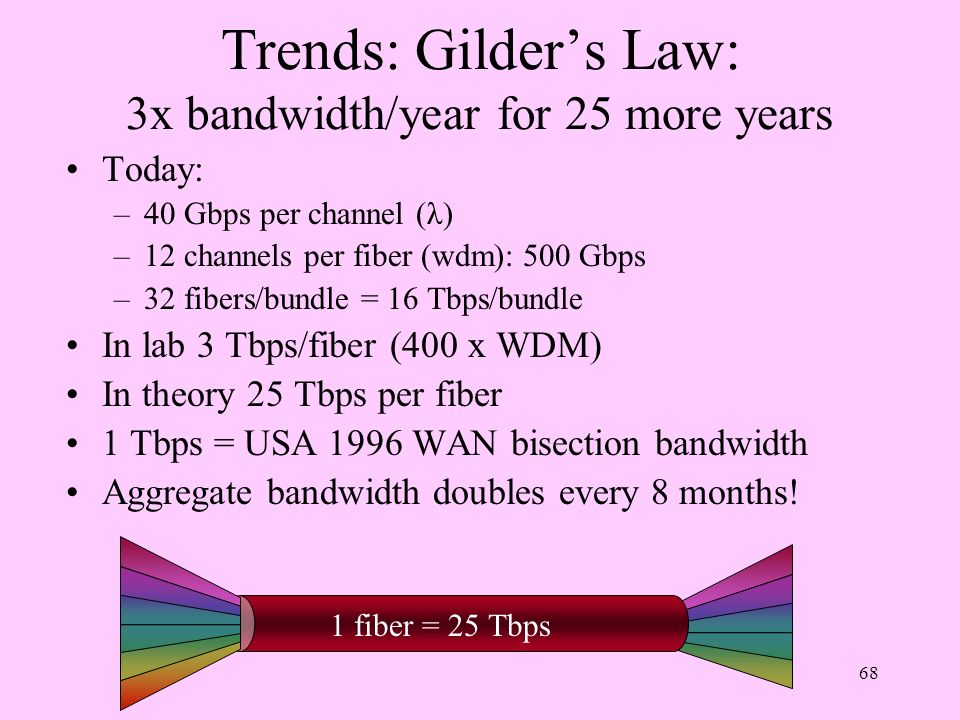 68 Trends: Gilders Law: 3x bandwidth/year for 25 more years Today: –40 Gbps per channel (λ) –12 channels per fiber (wdm): 500 Gbps –32 fibers/bundle =