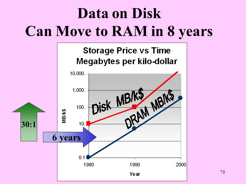 78 Data on Disk Can Move to RAM in 8 years 30:1 6 years