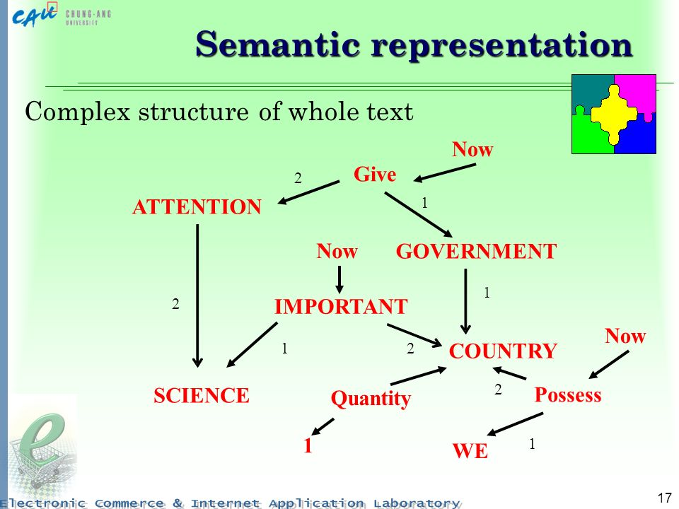 17 Semantic representation Complex structure of whole text SCIENCE IMPORTANT COUNTRY WE GOVERNMENT ATTENTION 1 2 1 2 Give 2 1 Possess 1 2 Now Quantity