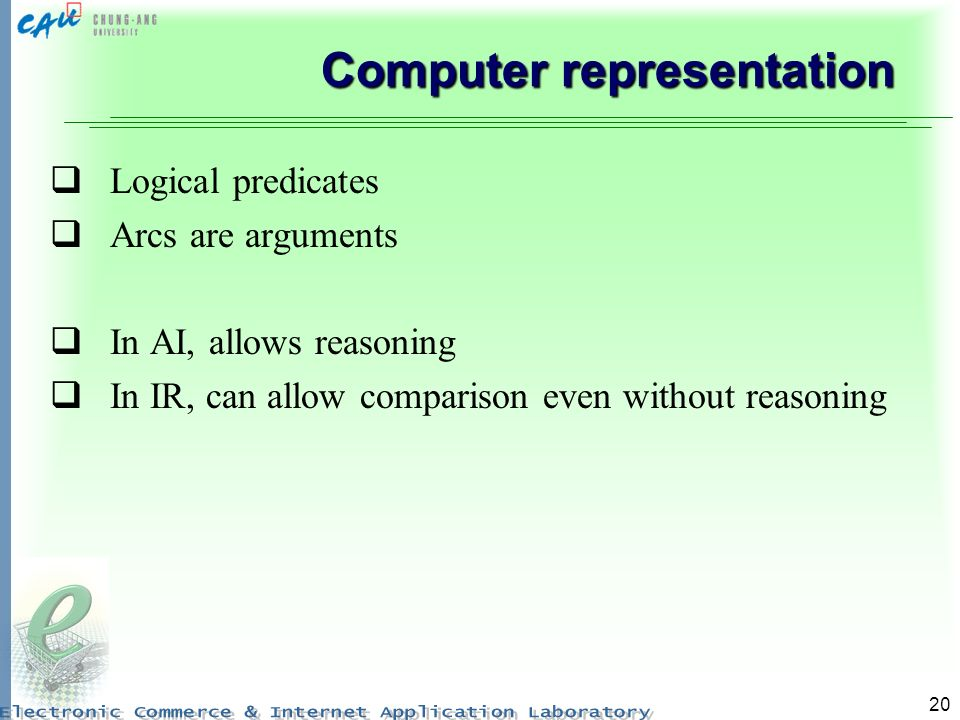 20 Computer representation Logical predicates Arcs are arguments In AI, allows reasoning In IR, can allow comparison even without reasoning