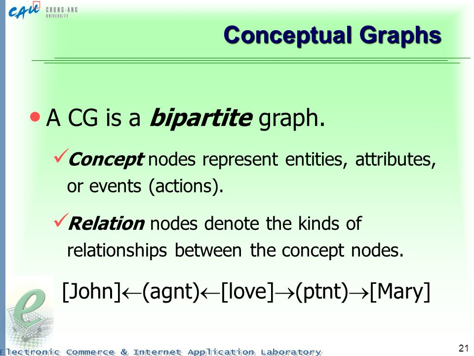 21 Conceptual Graphs A CG is a bipartite graph. Concept nodes represent entities, attributes, or events (actions). Relation nodes denote the kinds of