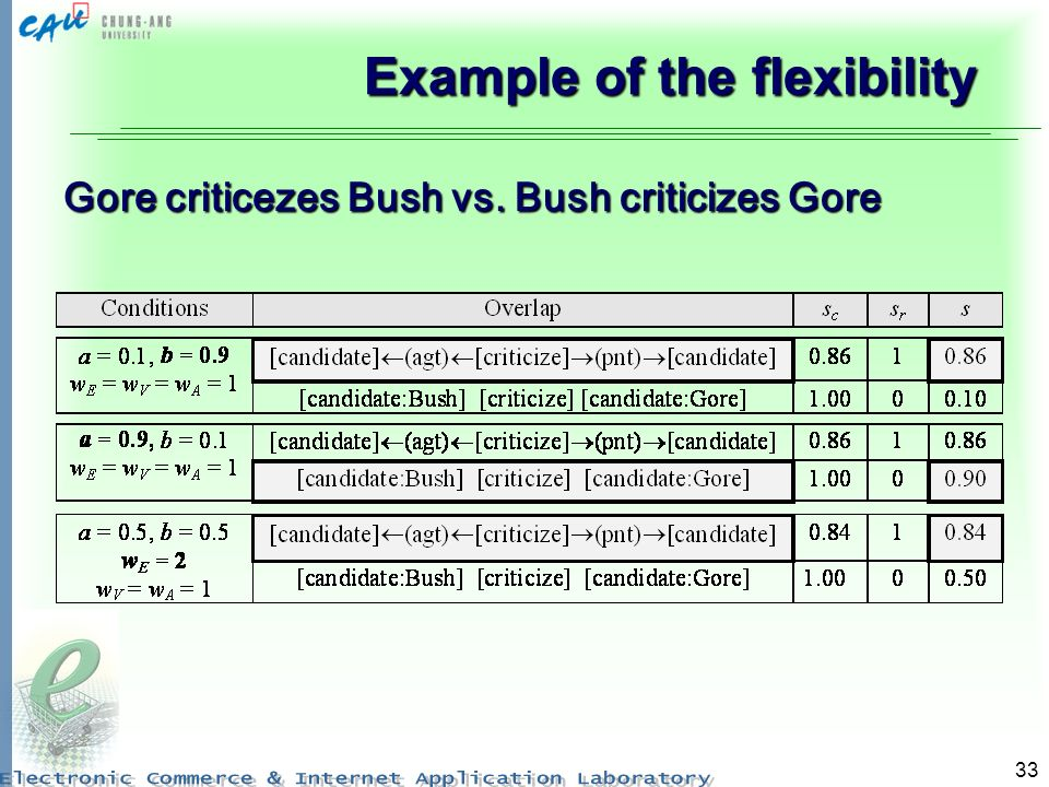 33 Example of the flexibility Gore criticezes Bush vs. Bush criticizes Gore