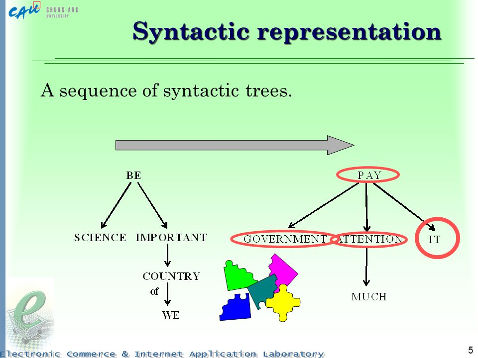 5 Syntactic representation A sequence of syntactic trees.
