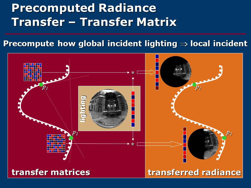 Precomputed Radiance Transfer – Transfer Matrix * * lighting transfer matrices transferred radiance p1p1p1p1 p2p2p2p2 p1p1p1p1 p2p2p2p2 Precompute how