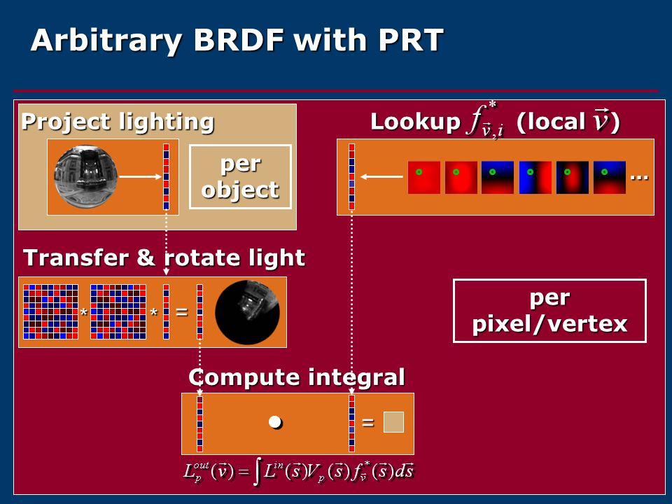 Arbitrary BRDF with PRT … * = = Project lighting Lookup (local ) Transfer & rotate light Compute integral per object per pixel/vertex *