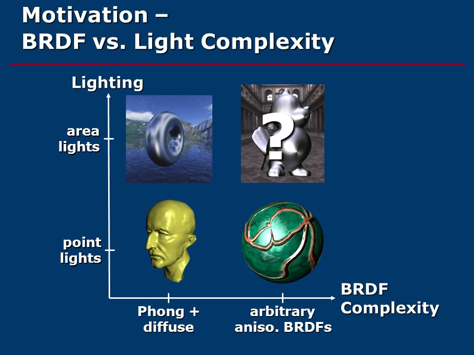 Motivation – BRDF vs. Light Complexity BRDF Complexity Lighting Phong + diffuse arbitrary aniso. BRDFs point lights area lights ?