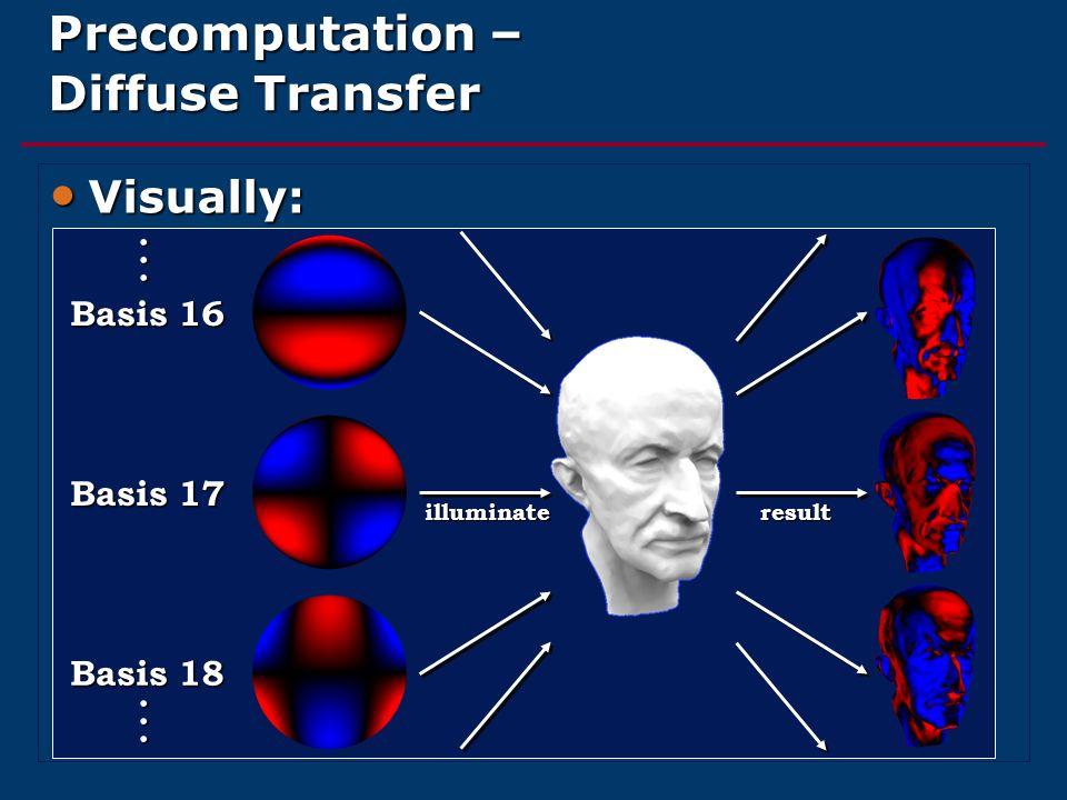 Precomputation – Diffuse Transfer Visually: Visually: Basis 16 Basis 17 Basis 18 illuminateresult......