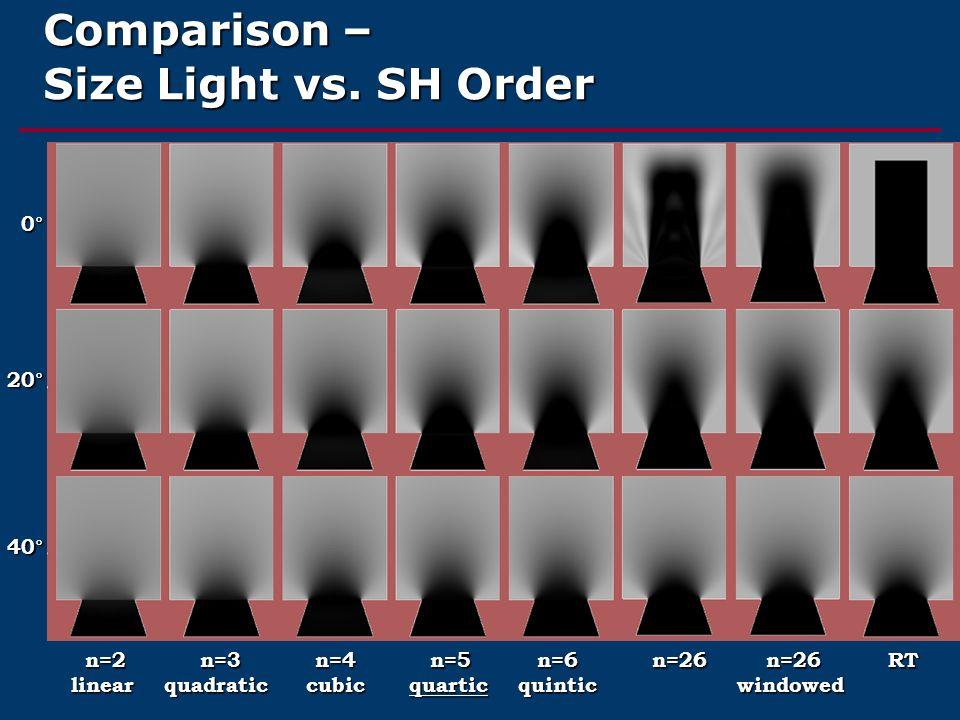 Comparison – Size Light vs. SH Order 0° 20° 40° n=2 n=3 n=4 n=5 n=6 n=26 n=26 RT linear quadratic cubic quartic quintic windowed n=2 n=3 n=4 n=5 n=6 n