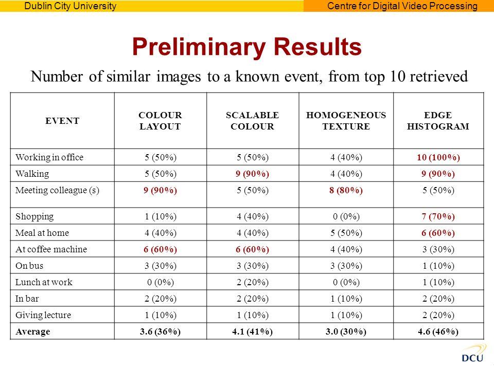 Dublin City UniversityCentre for Digital Video Processing Preliminary Results EVENT COLOUR LAYOUT SCALABLE COLOUR HOMOGENEOUS TEXTURE EDGE HISTOGRAM W