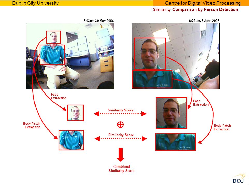 Dublin City UniversityCentre for Digital Video Processing Similarity Comparison by Person Detection 8:28am, 7 June 20065:03pm 30 May 2006 Combined Similarity Score Face Extraction Body Patch Extraction Face Extraction Body Patch Extraction Similarity Score