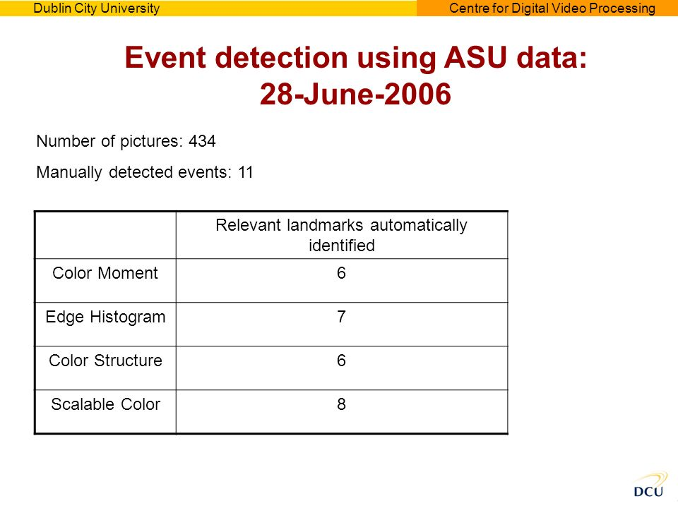 Dublin City UniversityCentre for Digital Video Processing Event detection using ASU data: 28-June-2006 Number of pictures: 434 Manually detected events: 11 Relevant landmarks automatically identified Precision Color Moment60.17 Edge Histogram70.15 Color Structure60.12 Scalable Color80.10