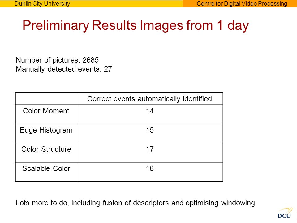 Dublin City UniversityCentre for Digital Video Processing Preliminary Results Images from 1 day Number of pictures: 2685 Manually detected events: 27