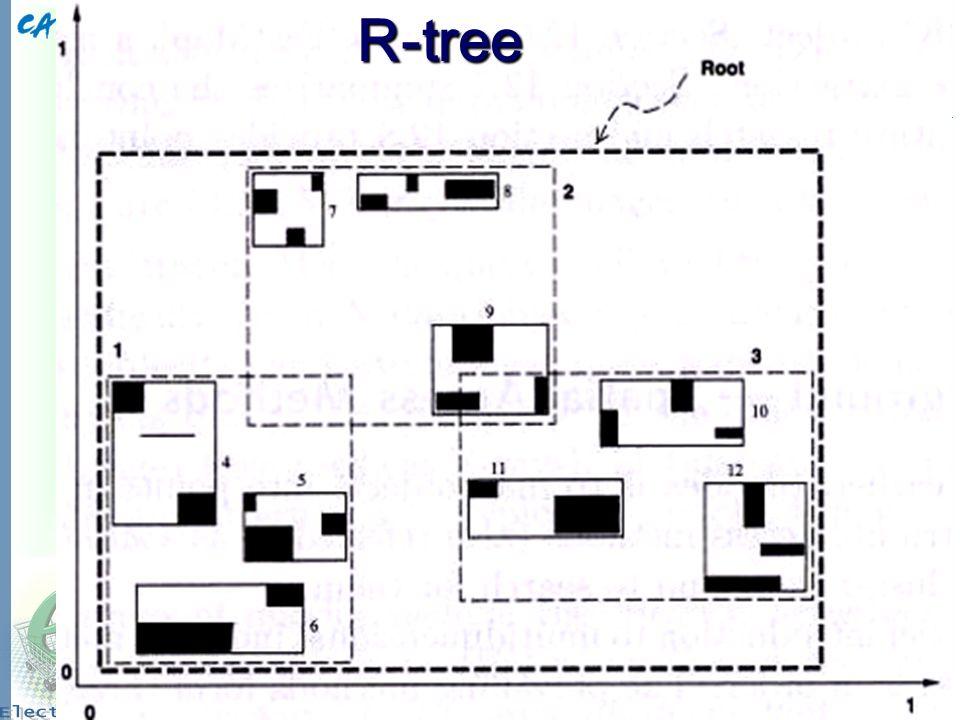 12 R-treeR-tree