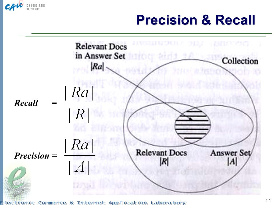 11 Precision & Recall Recall = Precision =