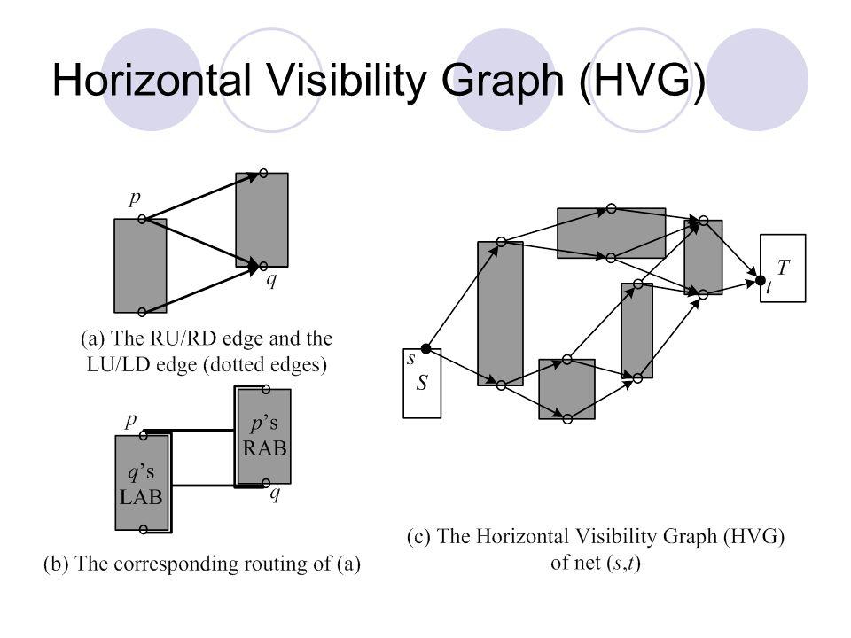 Horizontal Visibility Graph (HVG)