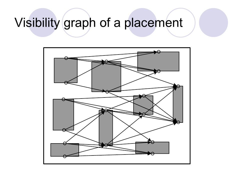 Visibility graph of a placement