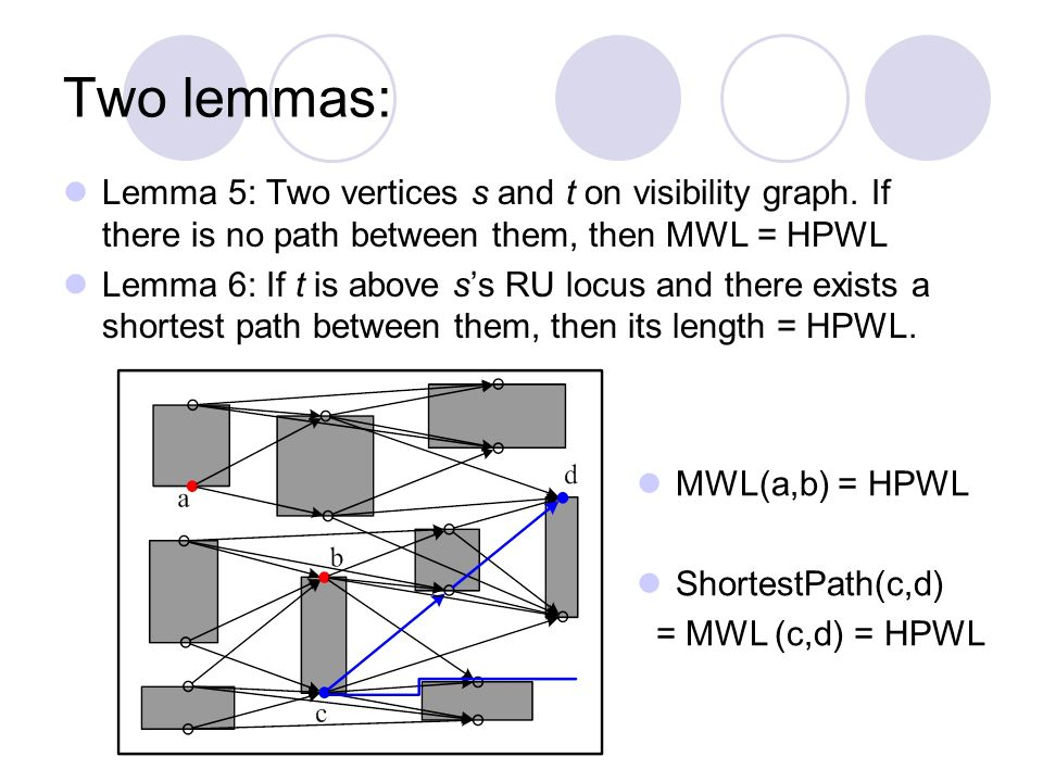 Two lemmas: Lemma 5: Two vertices s and t on visibility graph.