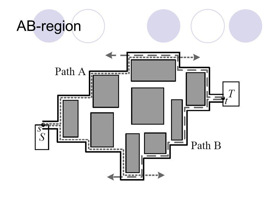 AB-region