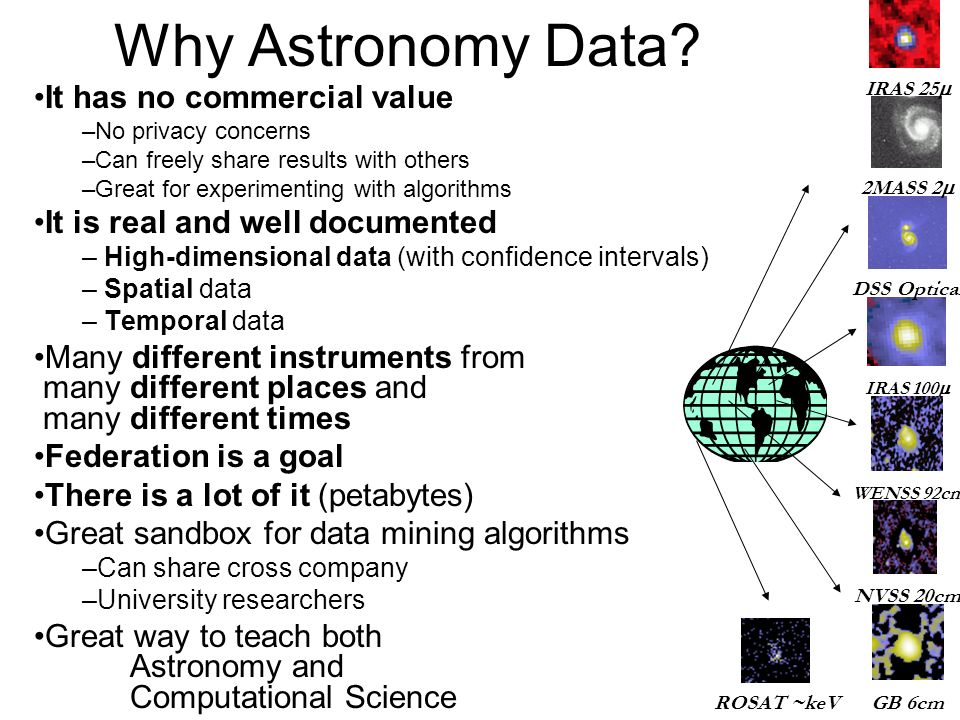 Why Astronomy Data.