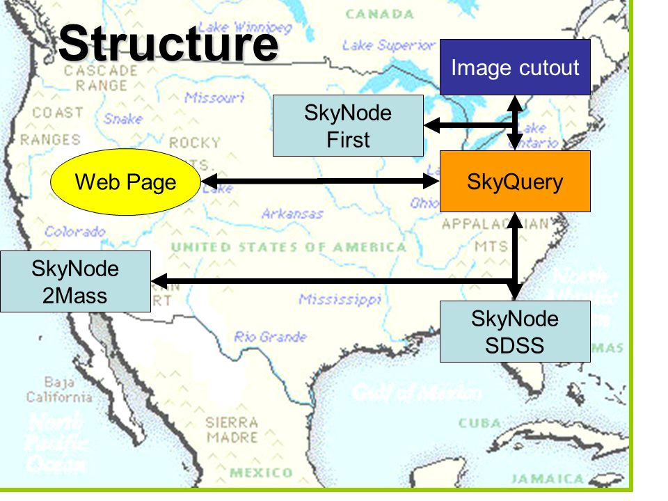 Structure Image cutout SkyNode SDSS SkyNode 2Mass SkyNode First SkyQuery Web Page